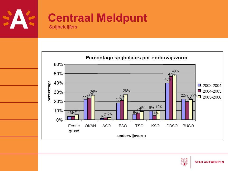 Centraal Meldpunt Spijbelcijfers Percentage spijbelaars per onderwijsvorm 4% 18% 9% 40% 22% 4% 23% 2% 21% 7% 6% 26% 2% 28% 9% 10% 48% 6% 1% 22% 19% 4%