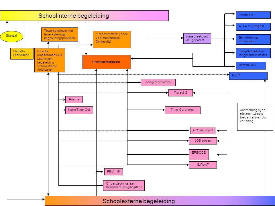 Centraal Meldpunt.Samenwerkingsverbanden - Alle antwerpse coachings en begeleidingsprojecten.