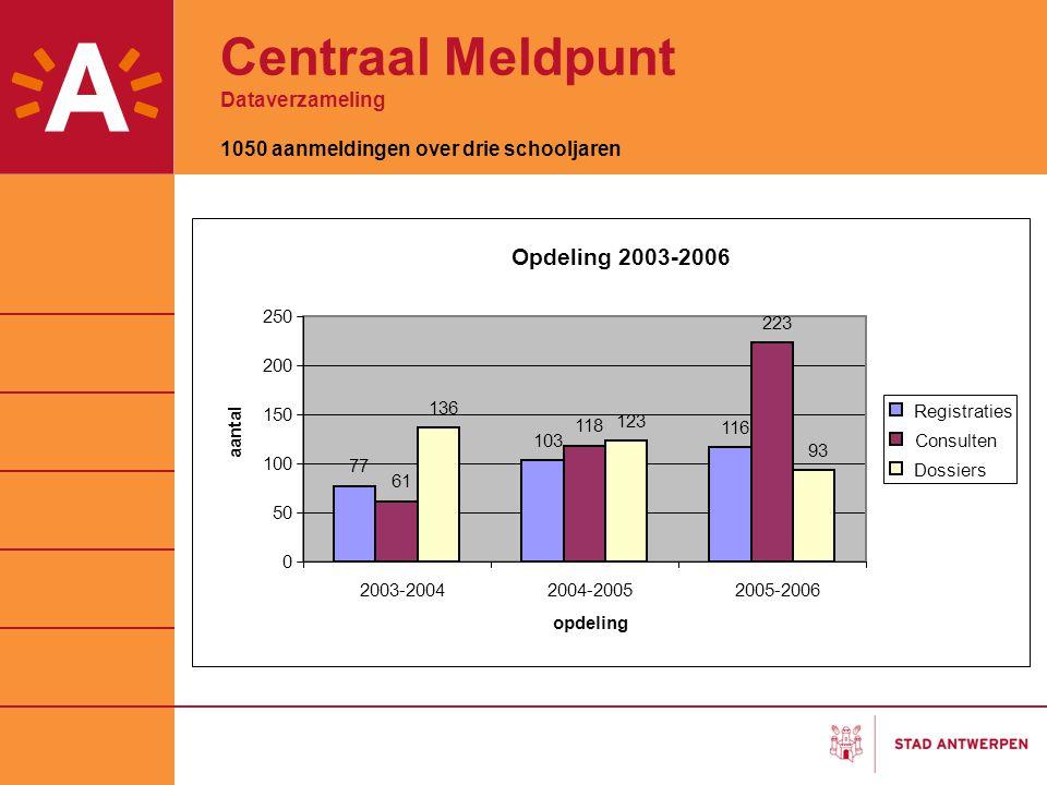 Centraal Meldpunt Dataverzameling 1050 aanmeldingen over drie schooljaren Opdeling 2003-2006 77 103 116 61 118 223 136 123 93 0 50 100 150 200 250 200