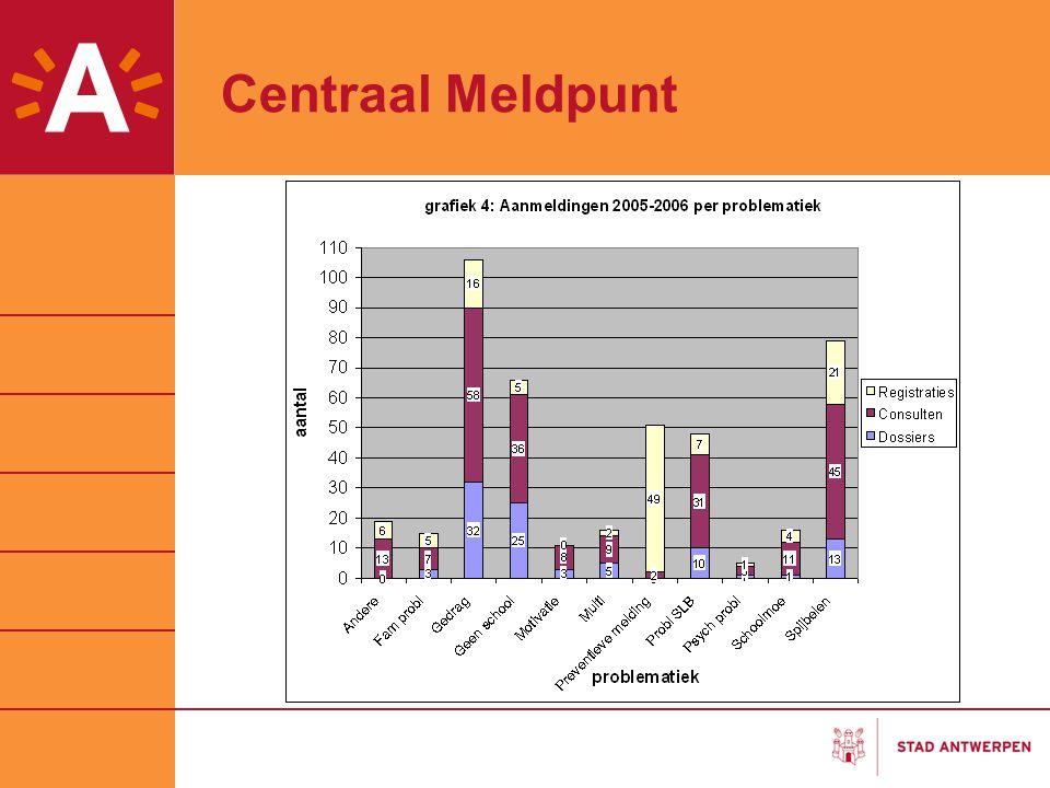 Centraal Meldpunt Spijbelcijfers Percentage spijbelaars per onderwijsvorm 4% 18% 9% 40% 22% 4% 23% 2% 21% 7% 6% 26% 2% 28% 9% 10% 48% 6% 1% 22% 19% 4% 47% 22% 0% 10% 20% 30% 40% 50% 60% Eerste graad OKANASOBSOTSOKSODBSOBUSO onderwijsvorm percentage 2003-2004 2004-2005 2005-2006