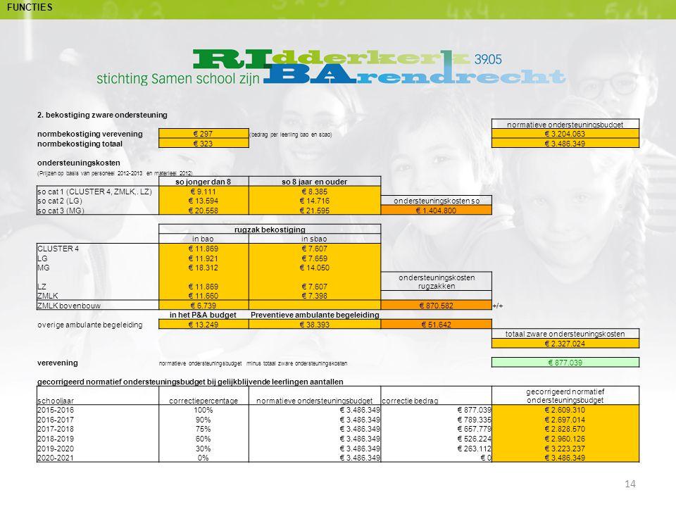 2. bekostiging zware ondersteuning normatieve ondersteuningsbudget normbekostiging verevening€ 297 (bedrag per leerling bao en sbao) € 3.204.063 normb