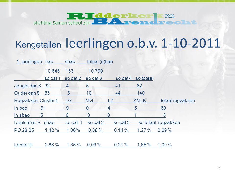 Kengetallen leerlingen o.b.v. 1-10-2011 1.