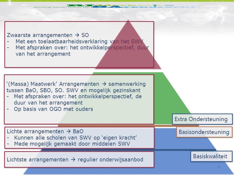 6 Zwaarste arrangementen  SO -Met een toelaatbaarheidsverklaring van het SWV -Met afspraken over: het ontwikkelperspectief, duur van het arrangement Zwaarste arrangementen  SO -Met een toelaatbaarheidsverklaring van het SWV -Met afspraken over: het ontwikkelperspectief, duur van het arrangement Lichtste arrangementen  regulier onderwijsaanbod Basiskwaliteit Basisondersteuning Extra Ondersteuning '(Massa) Maatwerk' Arrangementen  samenwerking tussen BaO, SBO, SO.