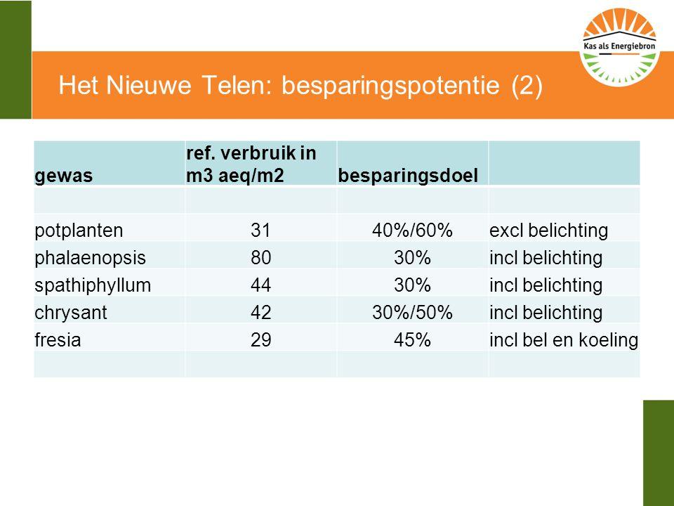 Het Nieuwe Telen: besparingspotentie (2) gewas ref.