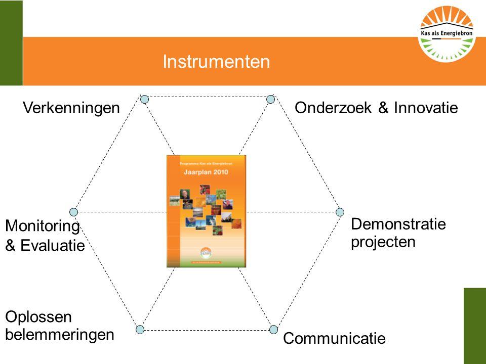 Instrumenten Onderzoek & Innovatie Demonstratie projecten Communicatie Monitoring & Evaluatie Verkenningen Oplossen belemmeringen