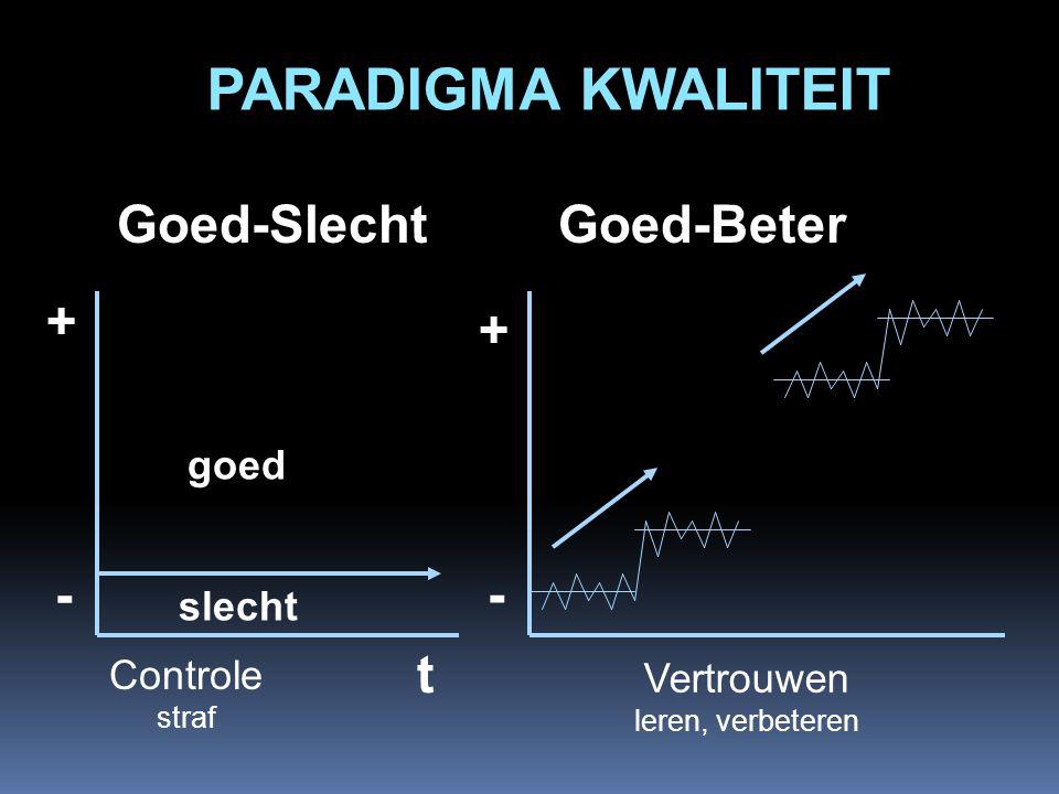 PARADIGMA KWALITEIT Goed-Slecht + - t goed slecht Controle straf + - Goed-Beter Vertrouwen leren, verbeteren