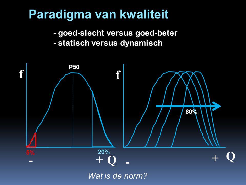 f Q f Q - + - + 5% 20% P50 80% Paradigma van kwaliteit - goed-slecht versus goed-beter - statisch versus dynamisch Wat is de norm?