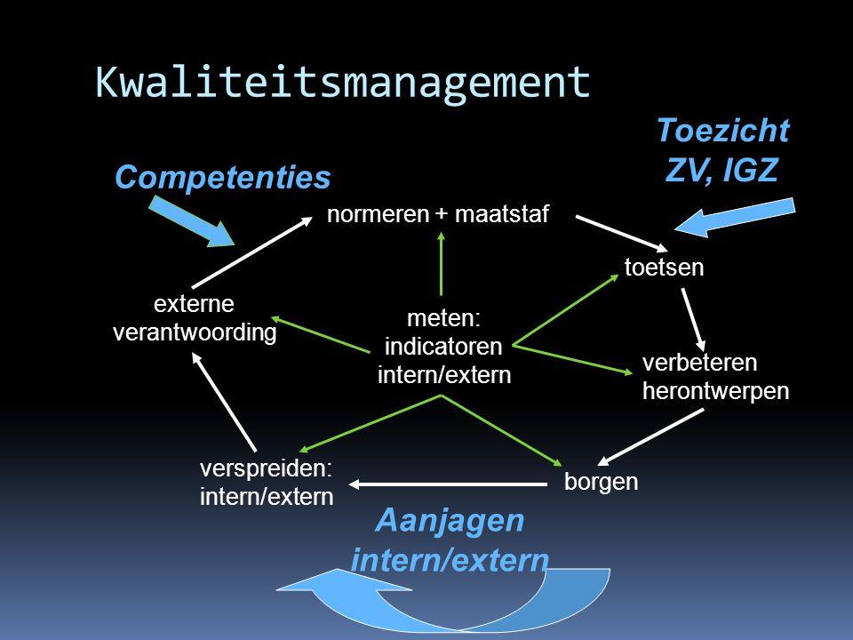 Kwaliteitsmanagement normeren + maatstaf toetsen verbeteren herontwerpen borgen verspreiden: intern/extern externe verantwoording meten: indicatoren i