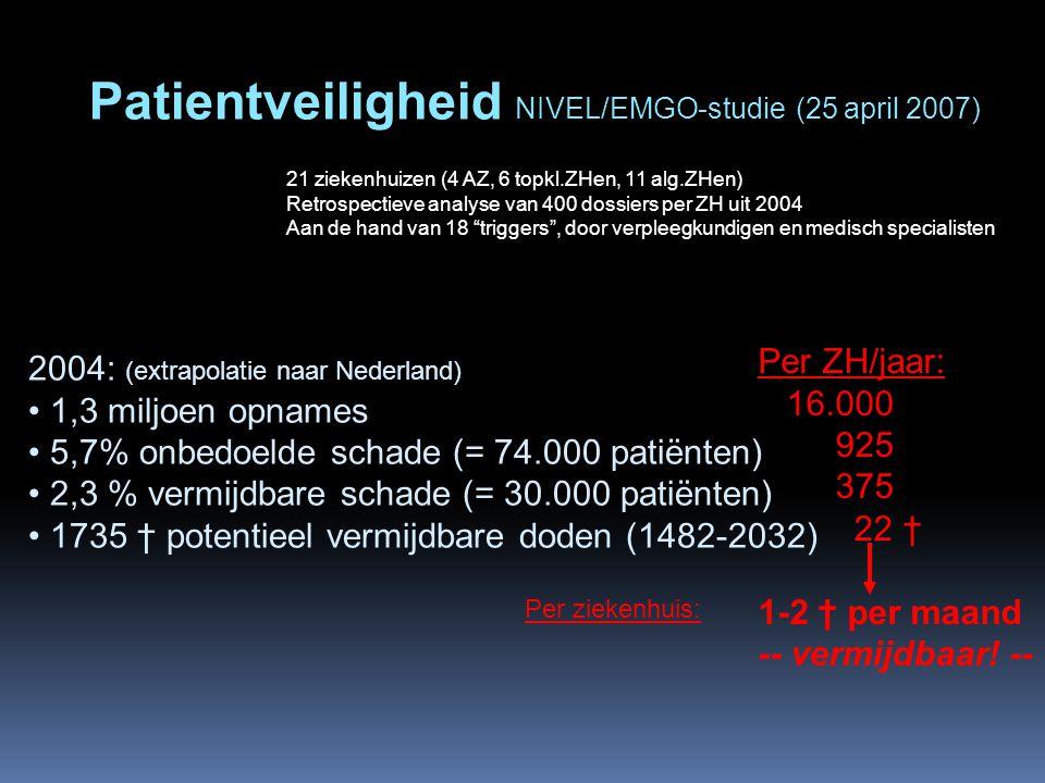 Patientveiligheid NIVEL/EMGO-studie (25 april 2007) 21 ziekenhuizen (4 AZ, 6 topkl.ZHen, 11 alg.ZHen) Retrospectieve analyse van 400 dossiers per ZH u