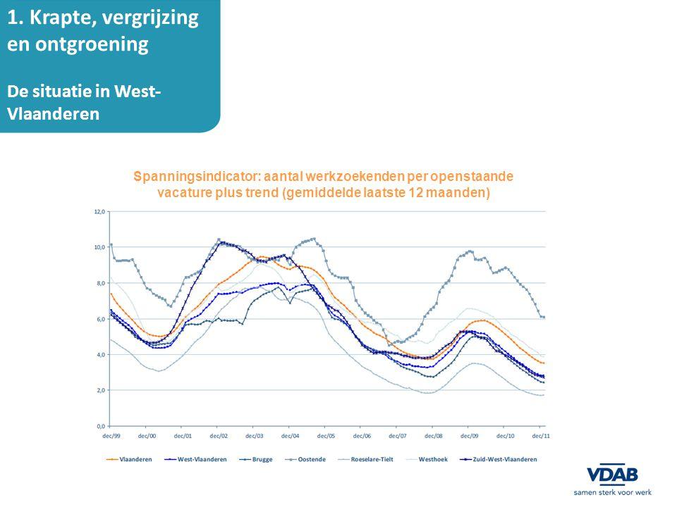 1. Krapte, vergrijzing en ontgroening De situatie in West- Vlaanderen Spanningsindicator: aantal werkzoekenden per openstaande vacature plus trend (ge