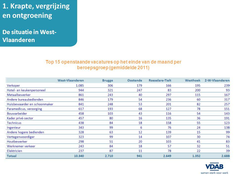 1. Krapte, vergrijzing en ontgroening De situatie in West- Vlaanderen Top 15 openstaande vacatures op het einde van de maand per beroepsgroep (gemidde
