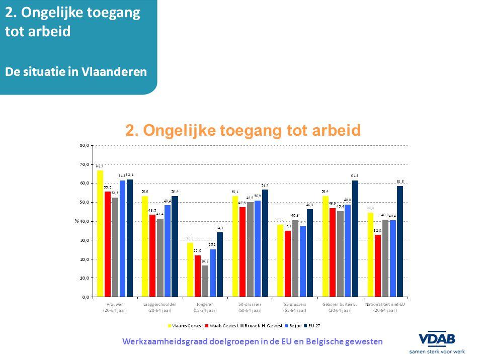 2. Ongelijke toegang tot arbeid Werkzaamheidsgraad doelgroepen in de EU en Belgische gewesten 2. Ongelijke toegang tot arbeid De situatie in Vlaandere