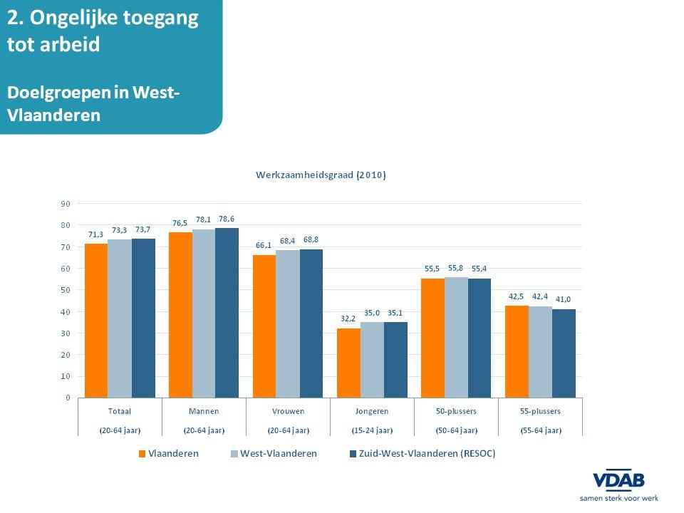 3. Levenslang leren Bron: FOD Economie, AD Statistiek (bewerking Steunpunt WSE)