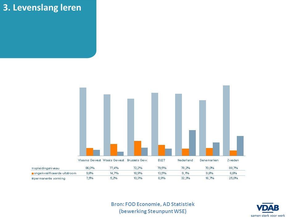4. Beperkte arbeidsmobiliteit Bron: Interactieve Vlaamse Arbeidsrekening (www.werk.be)