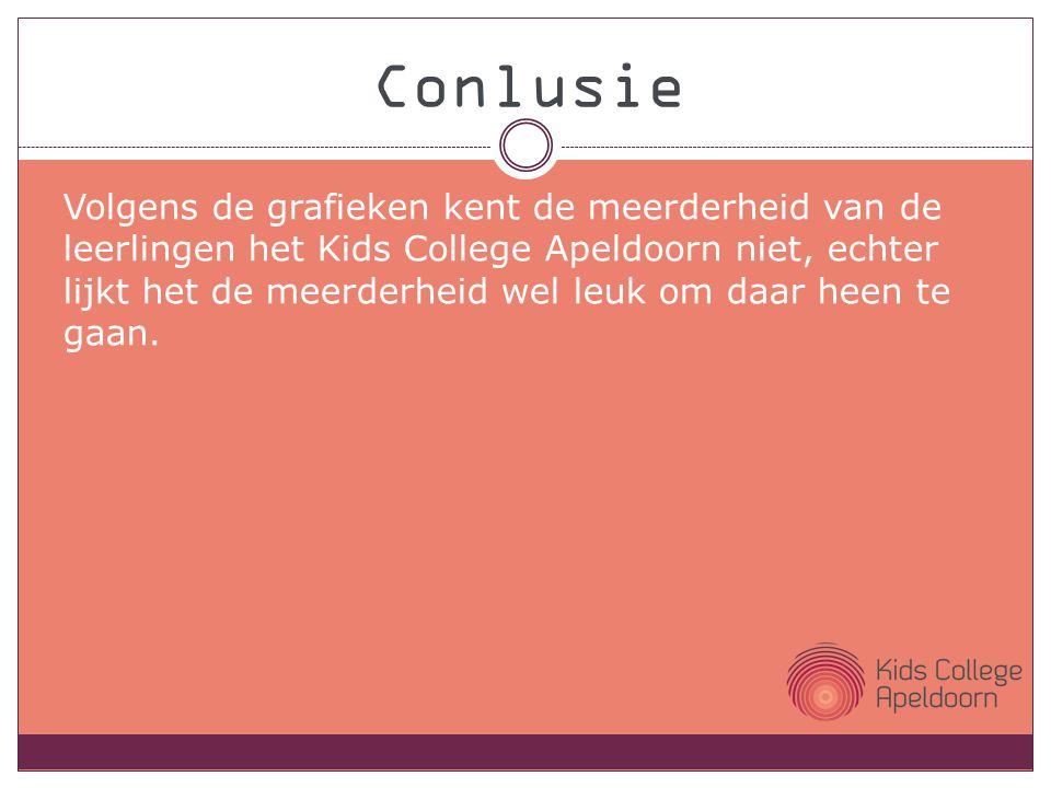 Volgens de grafieken kent de meerderheid van de leerlingen het Kids College Apeldoorn niet, echter lijkt het de meerderheid wel leuk om daar heen te gaan.