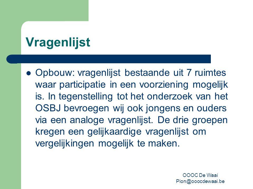 OOOC De Waai Pion@ooocdewaai.be Vragenlijst Opbouw: vragenlijst bestaande uit 7 ruimtes waar participatie in een voorziening mogelijk is.