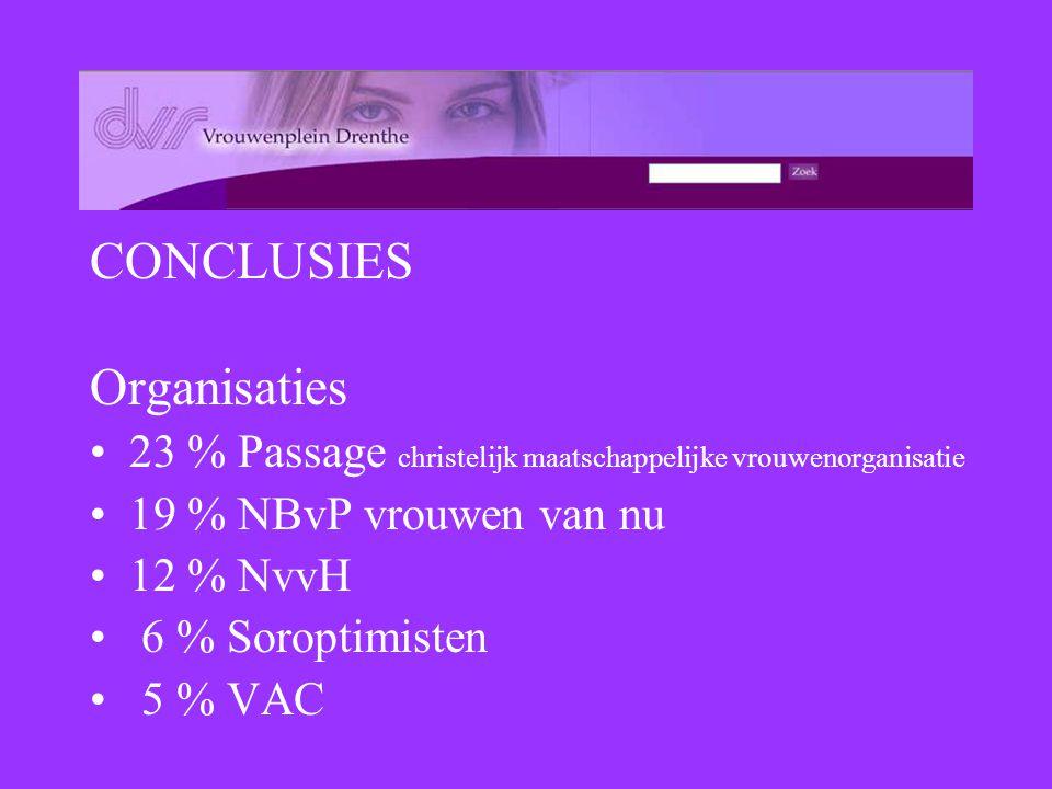 CONCLUSIES Organisaties 23 % Passage christelijk maatschappelijke vrouwenorganisatie 19 % NBvP vrouwen van nu 12 % NvvH 6 % Soroptimisten 5 % VAC