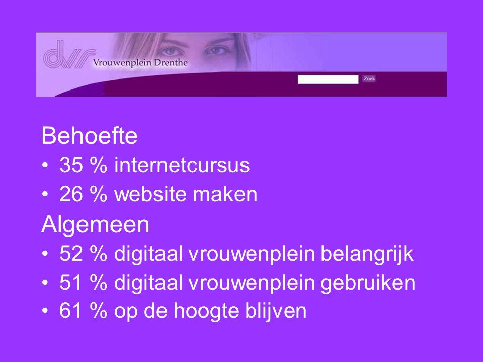 Behoefte 35 % internetcursus 26 % website maken Algemeen 52 % digitaal vrouwenplein belangrijk 51 % digitaal vrouwenplein gebruiken 61 % op de hoogte blijven