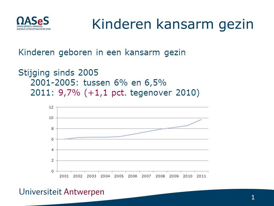1 Kinderen kansarm gezin Kinderen geboren in een kansarm gezin Stijging sinds 2005 2001-2005: tussen 6% en 6,5% 2011: 9,7% (+1,1 pct. tegenover 2010)