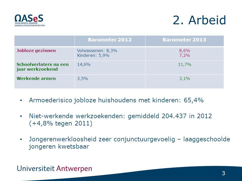 3 2. Arbeid Armoederisico jobloze huishoudens met kinderen: 65,4% Niet-werkende werkzoekenden: gemiddeld 204.437 in 2012 (+4,8% tegen 2011) Jongerenwe