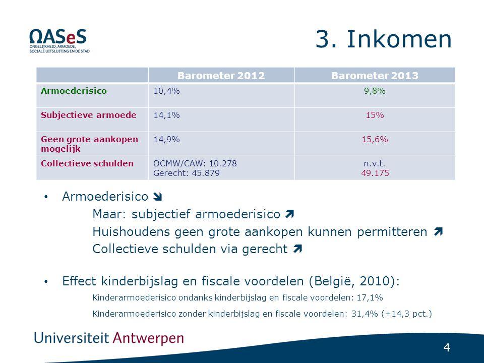 4 3. Inkomen Barometer 2012Barometer 2013 Armoederisico10,4%9,8% Subjectieve armoede14,1%15% Geen grote aankopen mogelijk 14,9%15,6% Collectieve schul