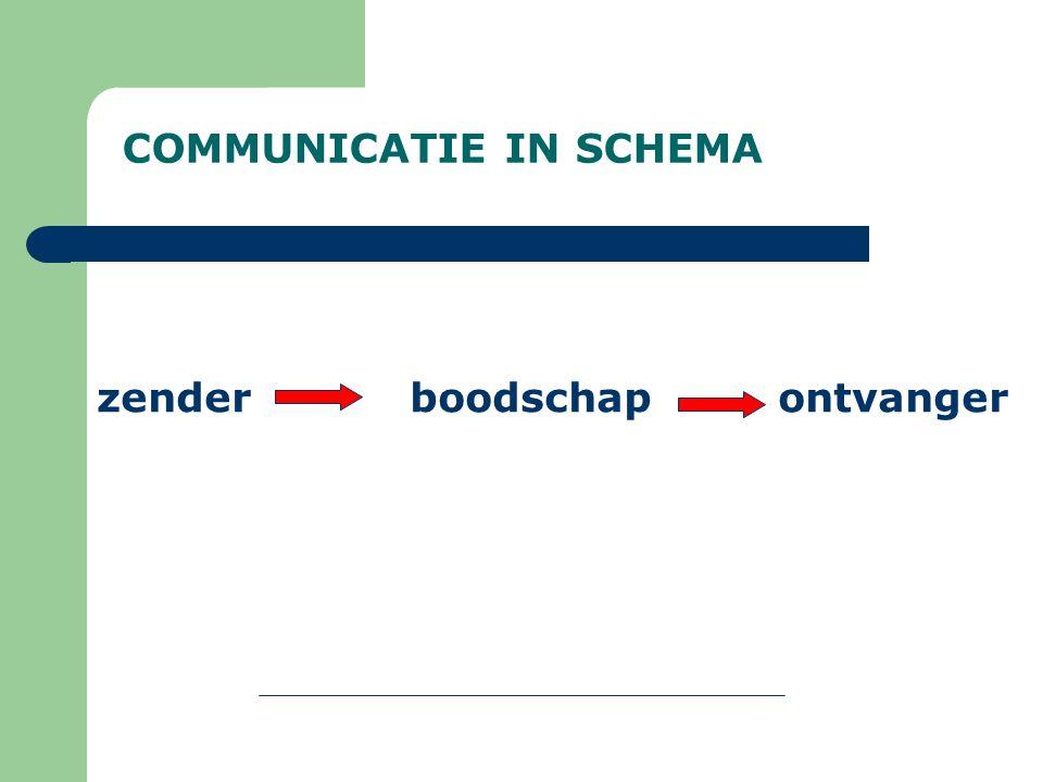 COMMUNICATIE IN SCHEMA zenderboodschap ontvanger