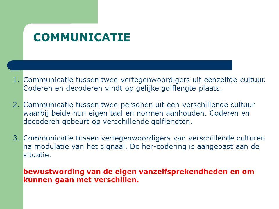 COMMUNICATIE 1.Communicatie tussen twee vertegenwoordigers uit eenzelfde cultuur. Coderen en decoderen vindt op gelijke golflengte plaats. 2.Communica