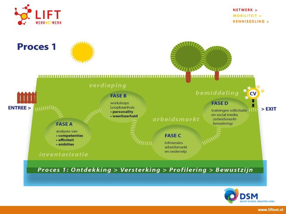 17 april 2008 16.00 – 18.00 uur Legitimatie www.liftnet.nl Primair:Werkbegeleidingsplan (1999)  coördinatie boventalligen (v.a. 2009)  in- en extern