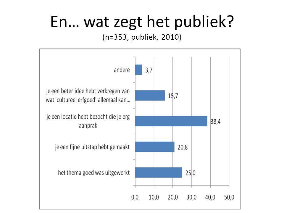 En… wat zegt het publiek (n=353, publiek, 2010)