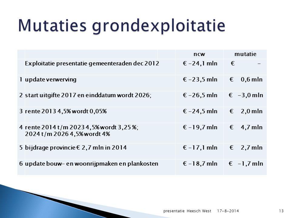 ncwmutatie Exploitatie presentatie gemeenteraden dec 2012 € -24,1 mln € - 1update verwerving € -23,5 mln € 0,6 mln 2start uitgifte 2017 en einddatum wordt 2026; € -26,5 mln € -3,0 mln 3rente 2013 4,5% wordt 0,05% € -24,5 mln € 2,0 mln 4rente 2014 t/m 2023 4,5% wordt 3,25 %; 2024 t/m 2026 4,5% wordt 4% € -19,7 mln € 4,7 mln 5bijdrage provincie € 2,7 mln in 2014 € -17,1 mln € 2,7 mln 6update bouw- en woonrijpmaken en plankosten € -18,7 mln € -1,7 mln 17-8-2014presentatie Heesch West13