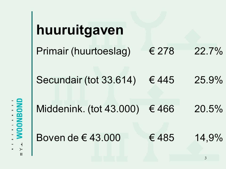 3 huuruitgaven Primair (huurtoeslag)€ 27822.7% Secundair (tot 33.614)€ 44525.9% Middenink.