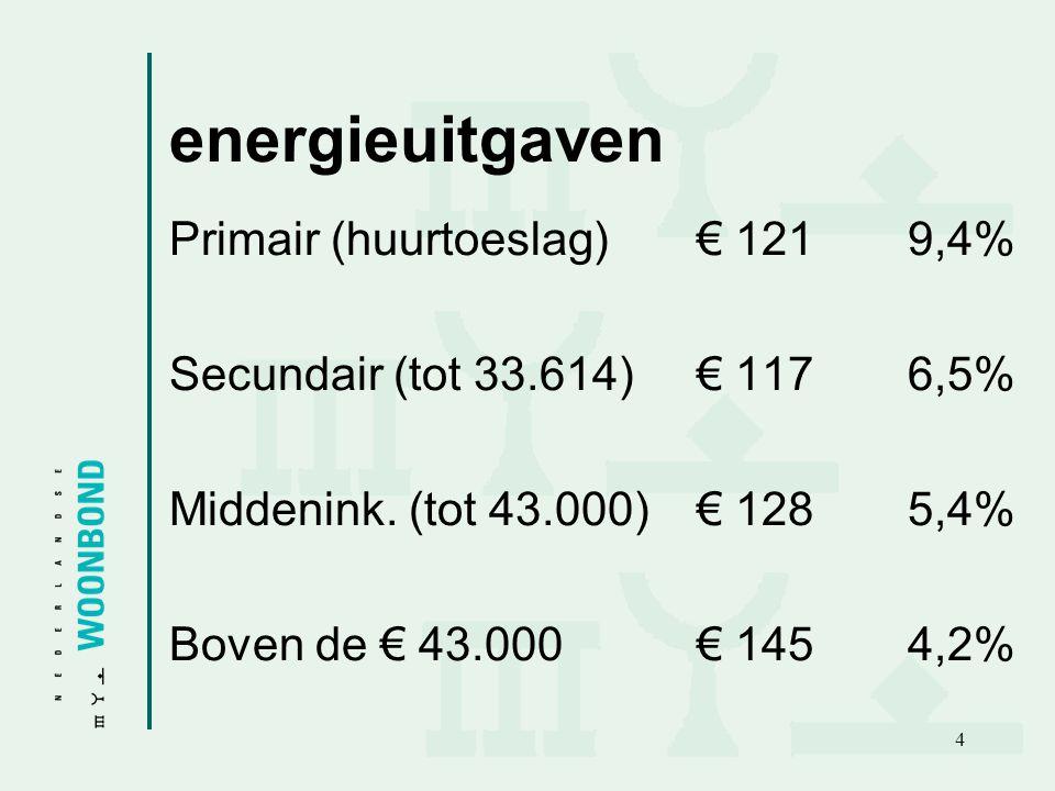 5 woonquote Primair (huurtoeslag)32,1% Secundair (tot 33.614)32,4% Middenink.