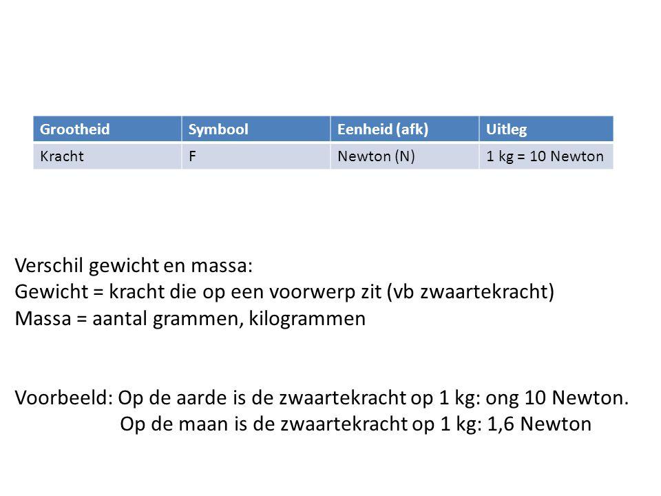 GrootheidSymboolEenheid (afk)Uitleg KrachtFNewton (N)1 kg = 10 Newton Verschil gewicht en massa: Gewicht = kracht die op een voorwerp zit (vb zwaartek