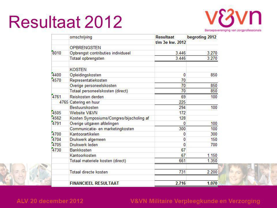 Resultaat 2012 ALV 20 december 2012V&VN Militaire Verpleegkunde en Verzorging