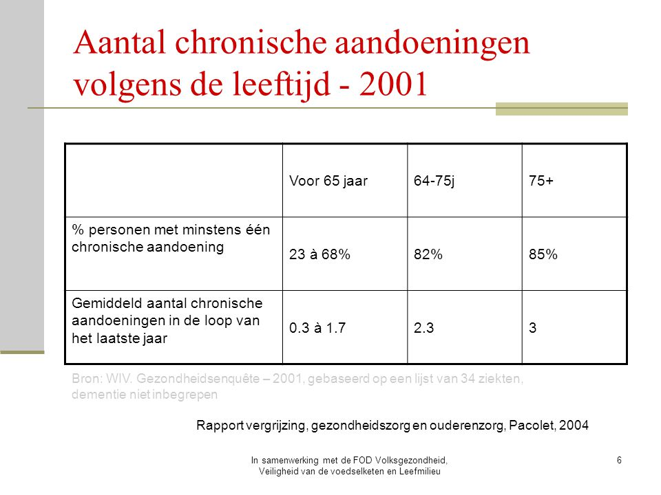 In samenwerking met de FOD Volksgezondheid, Veiligheid van de voedselketen en Leefmilieu 6 Aantal chronische aandoeningen volgens de leeftijd - 2001 R