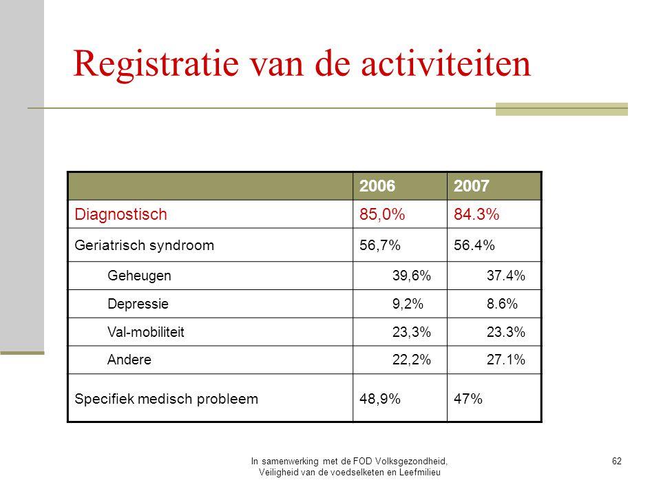 In samenwerking met de FOD Volksgezondheid, Veiligheid van de voedselketen en Leefmilieu 62 Registratie van de activiteiten 20062007 Diagnostisch85,0%