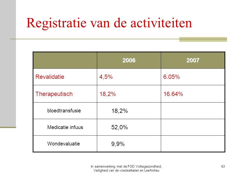 In samenwerking met de FOD Volksgezondheid, Veiligheid van de voedselketen en Leefmilieu 63 Registratie van de activiteiten 20062007 Revalidatie4,5%6.