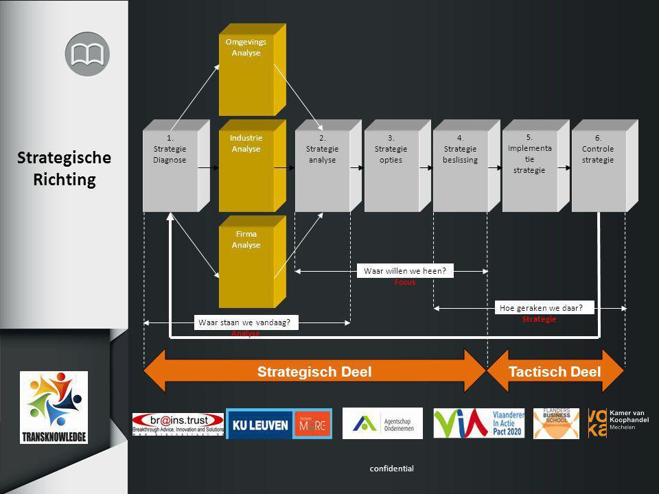 confidential Strategie Stap 4: Strategische Beslissing – Doel: In welke richting moet de firma gaan.