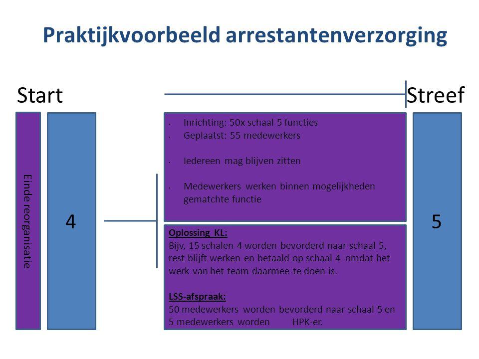 Praktijkvoorbeeld arrestantenverzorging Start Streef 4 Einde reorganisatie 5 Inrichting: 50x schaal 5 functies Geplaatst: 55 medewerkers Iedereen mag