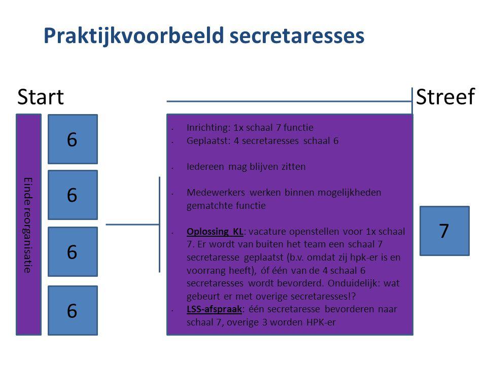 Praktijkvoorbeeld secretaresses Start Streef 6 Einde reorganisatie 7 Inrichting: 1x schaal 7 functie Geplaatst: 4 secretaresses schaal 6 Iedereen mag