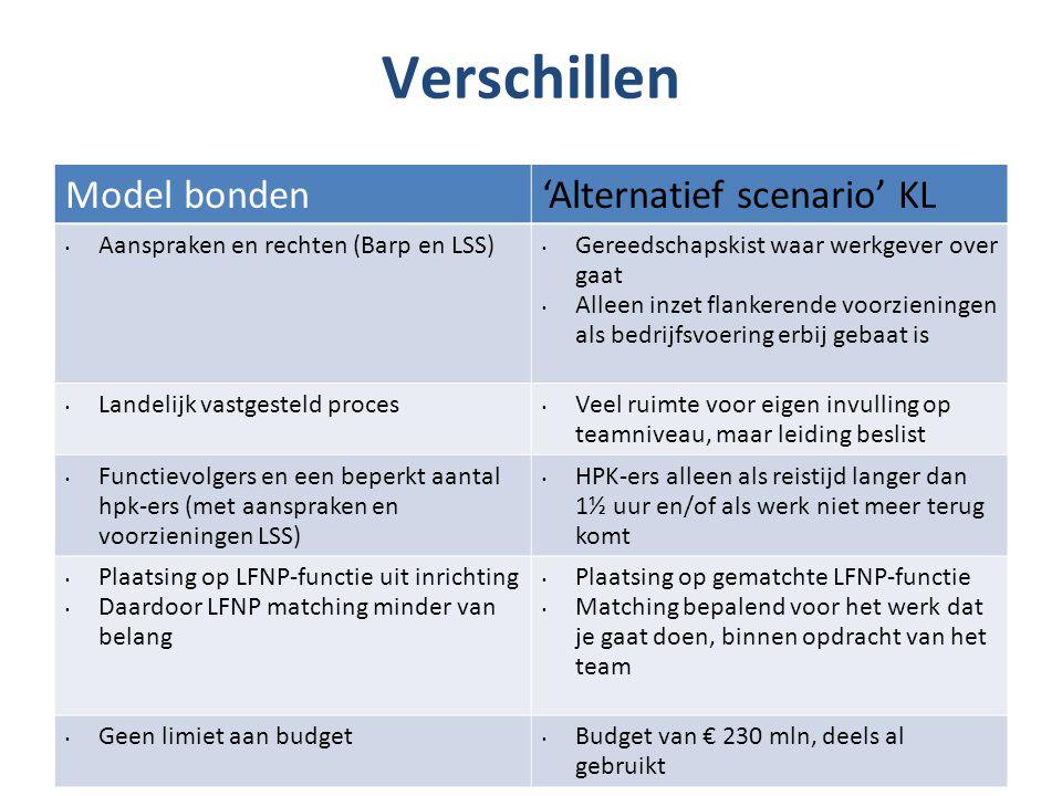 Verschillen Model bonden'Alternatief scenario' KL Aanspraken en rechten (Barp en LSS) Gereedschapskist waar werkgever over gaat Alleen inzet flankeren