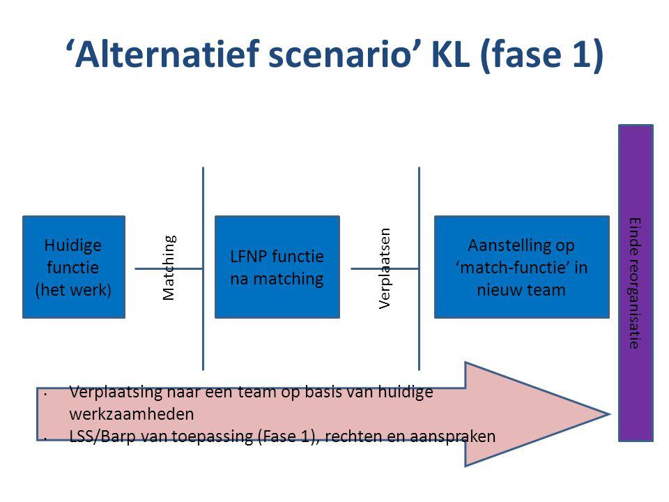 Ledenbijeenkomst LFNP | 8 Huidige functie (het werk ) LFNP functie na matching Aanstelling op 'match-functie' in nieuw team Matching Verplaatsing naar