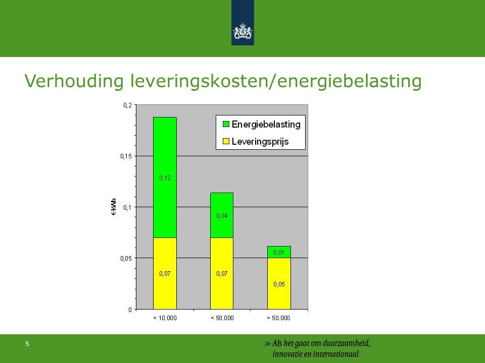 5 Verhouding leveringskosten/energiebelasting