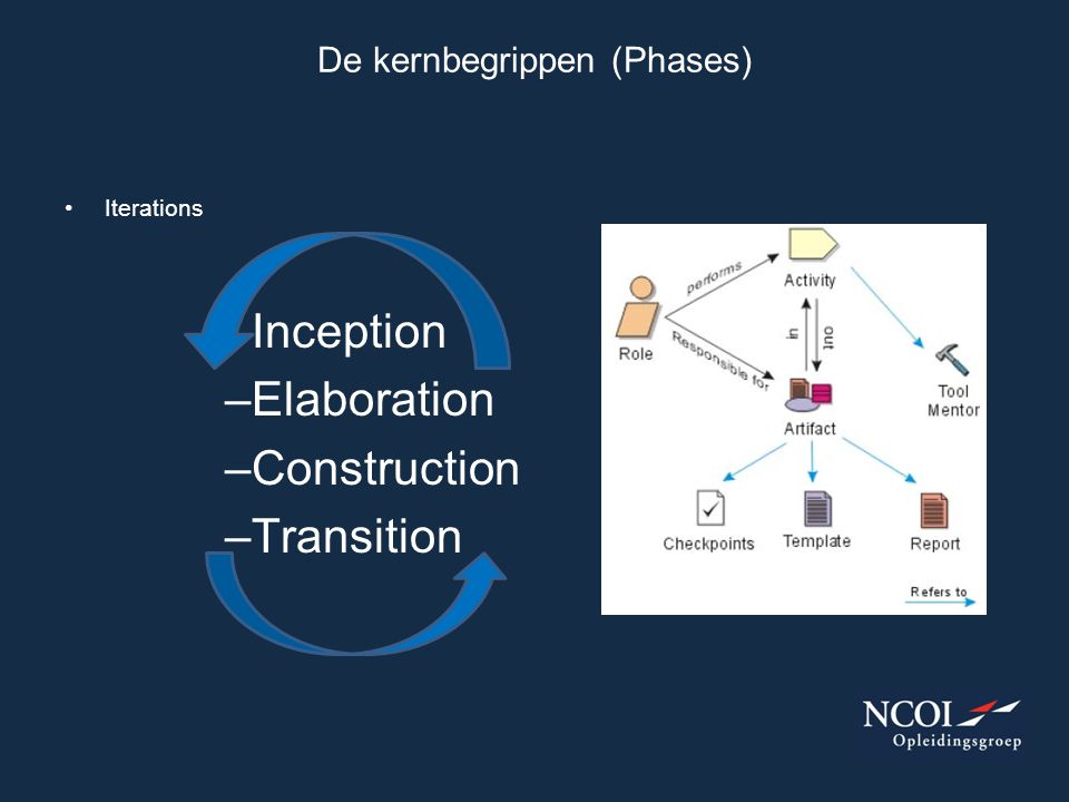 Iterations –Inception –Elaboration –Construction –Transition De kernbegrippen (Phases)