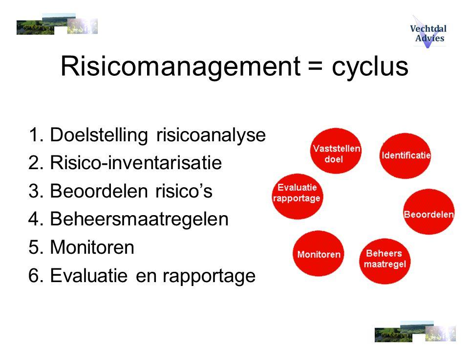 Risicomanagement = cyclus 1. Doelstelling risicoanalyse 2. Risico-inventarisatie 3. Beoordelen risico's 4. Beheersmaatregelen 5. Monitoren 6. Evaluati