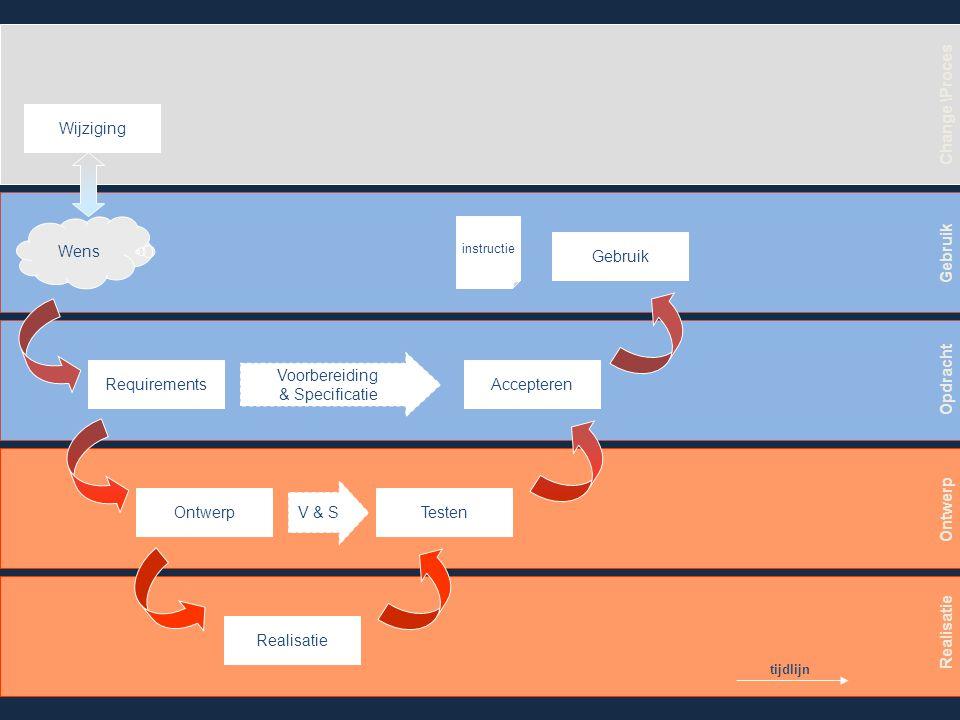 Wens Requirements Ontwerp Realisatie Testen Accepteren Gebruik V & S Voorbereiding & Specificatie Wijzigingsverzoek Gebruik Opdracht Ontwerp Realisatie Change \Proces Impact GO / NO GO tijdlijn instructie