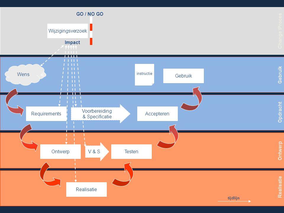 Wens Requirements Ontwerp Realisatie Testen Accepteren Gebruik V & S Voorbereiding & Specificatie Gebruik Opdracht Ontwerp Realisatie Change \Proces Besluit GO Aanpassingen Realisatie Ontwerp V & S Requirements V & S Testen Accepteren tijdlijn Aanpassingen instructie
