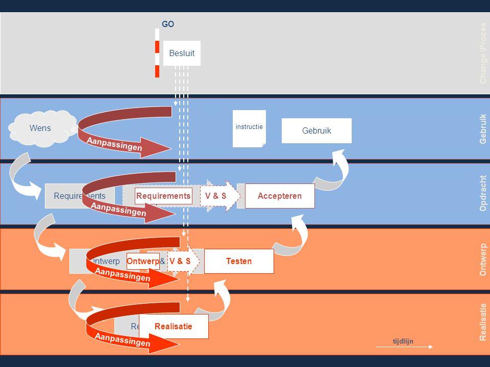 Wens Requirements Ontwerp Realisatie Testen Accepteren Gebruik V & S Voorbereiding & Specificatie Wijzigingsverzoek Gebruik Opdracht Ontwerp Realisatie Change \Proces Impact GO / NO GO tijdlijn
