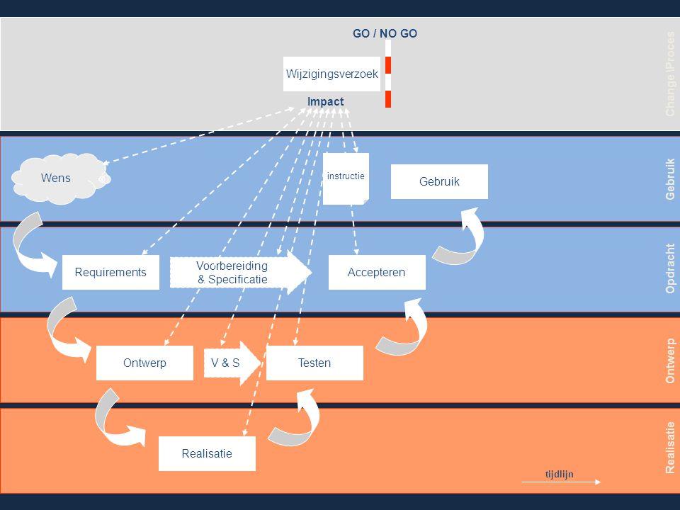 Wens Requirements Ontwerp Realisatie Testen Accepteren Gebruik V & S Voorbereiding & Specificatie Gebruik Opdracht Ontwerp Realisatie Change \Proces Besluit GO Realisatie Testen Accepteren Gebruik Ontwerp V & S Requirements V & S tijdlijn Aanpassingen instructie Aanpassingen