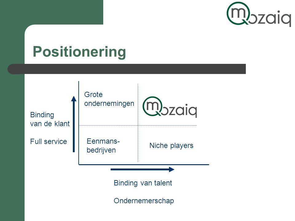 Positionering Binding van talent Ondernemerschap Binding van de klant Full service Grote ondernemingen Niche players Eenmans- bedrijven